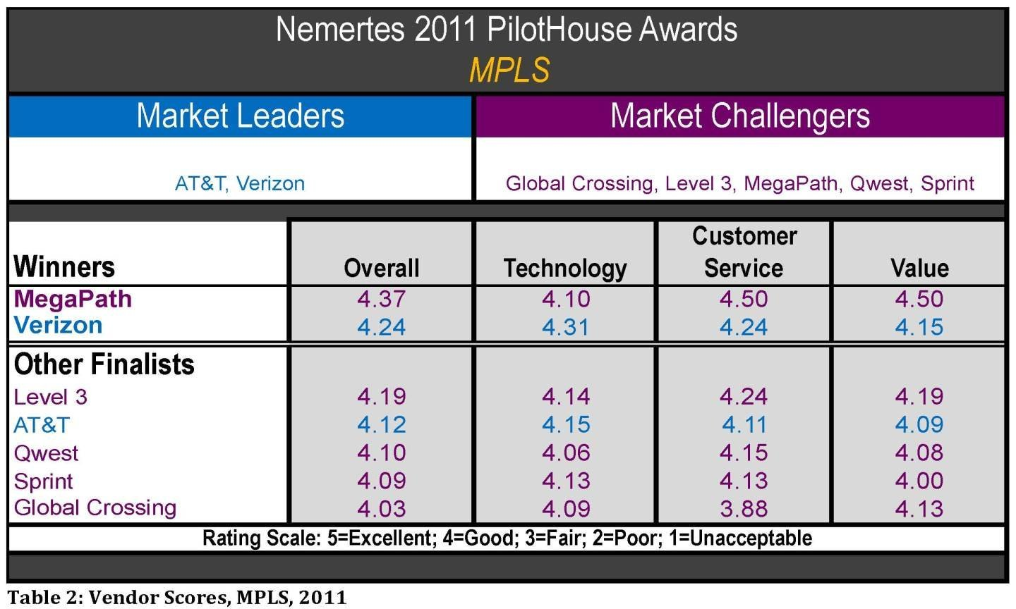 Nemertes 2011 MPLS vendor scores